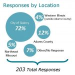 Responses by Location Graphic